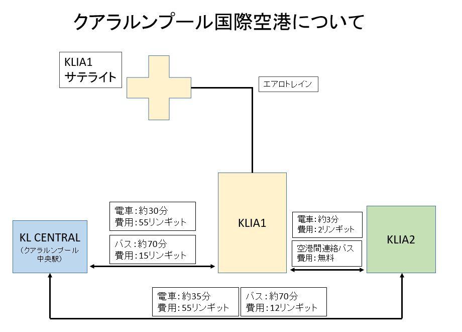クアラルンプール国際空港、中央駅へのアクセス概略図